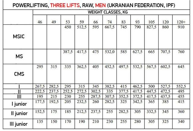 Sheiko Russian Sports Classification System