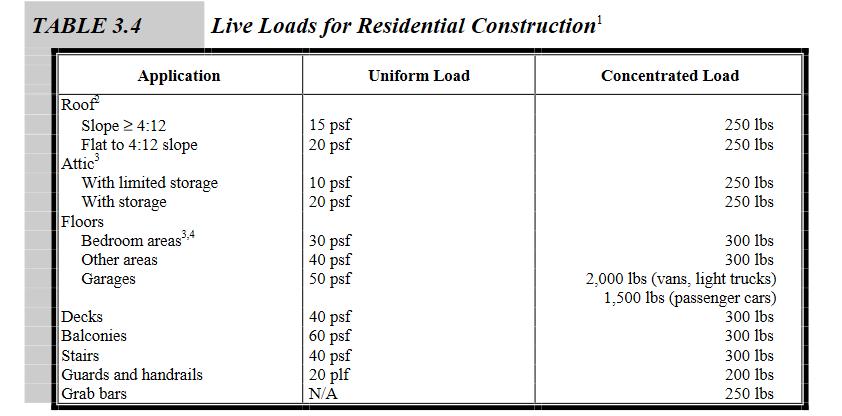 Apartment Load Limits